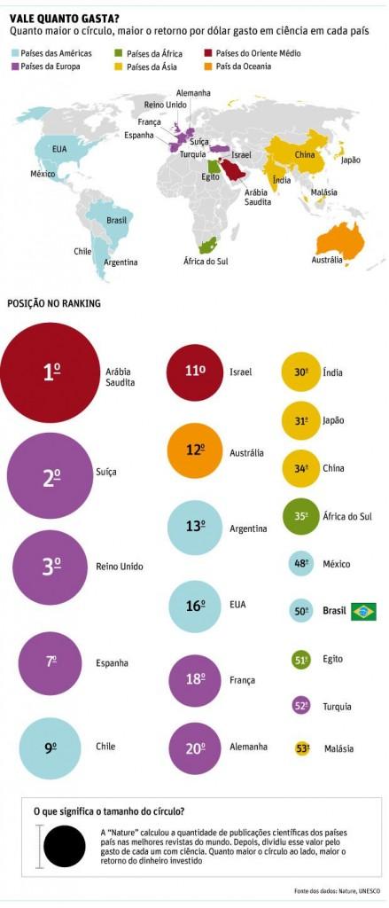 Gasto brasileiro com ciu00EAncia u00E9 muito pouco eficiente,  diz 'Nature'