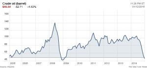 Preu00E7os do petru00F3leo caem ao nu00EDvel mais baixo desde  recessu00E3o de 2009